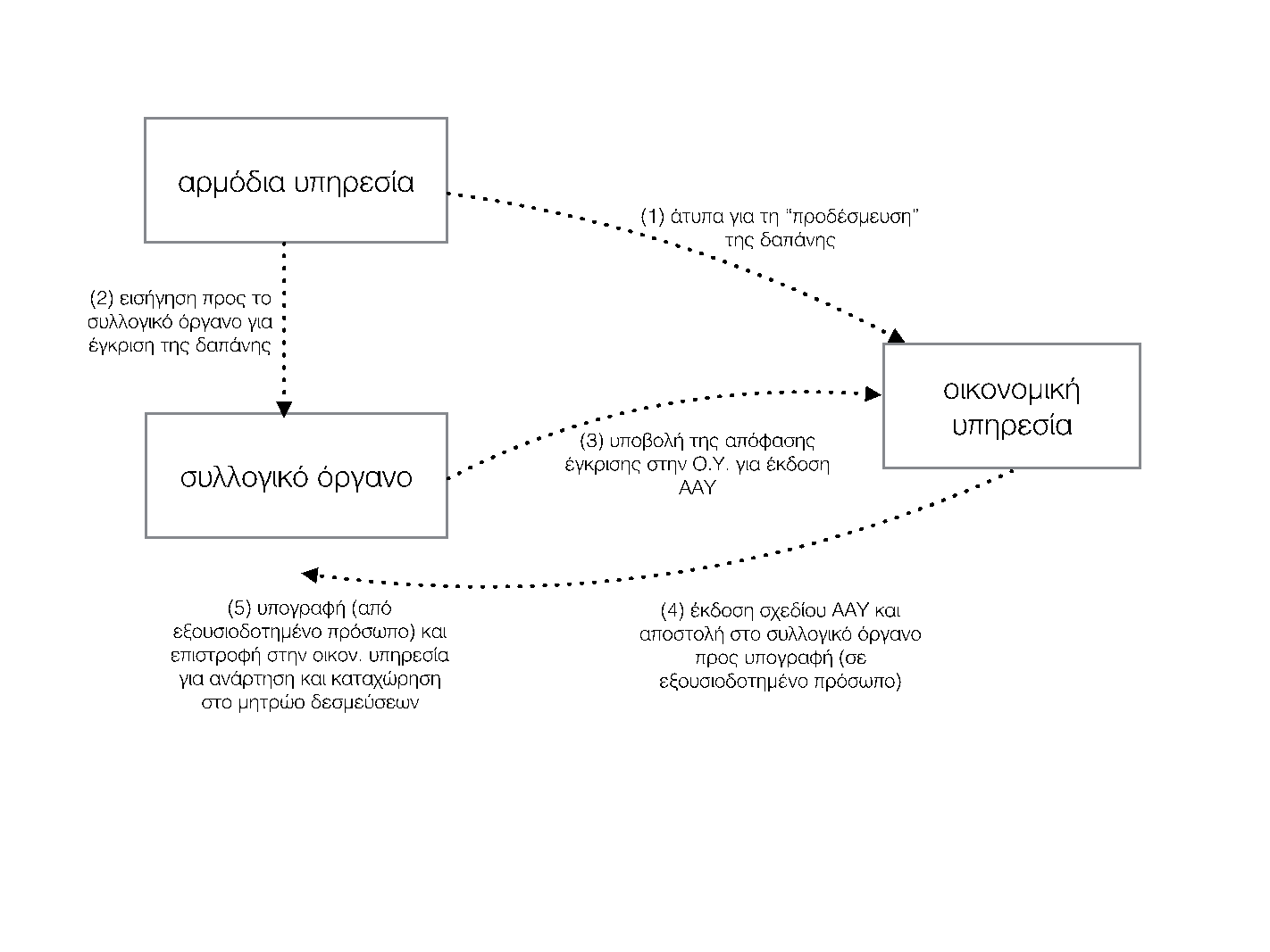 diagramma pd802016